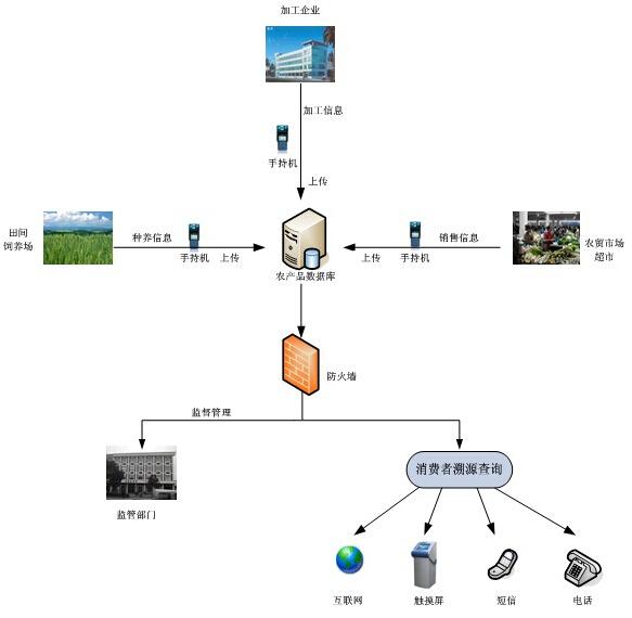 彭州市农发局农产品质量追溯管理系统