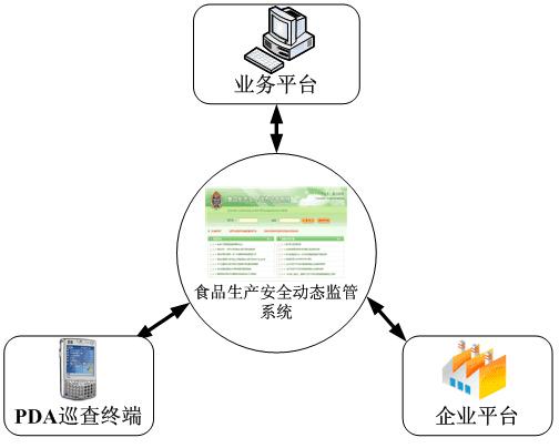 贵州省食品生产安全动态监管系统