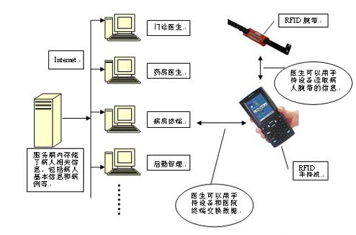 RFID在医院系统中的应用