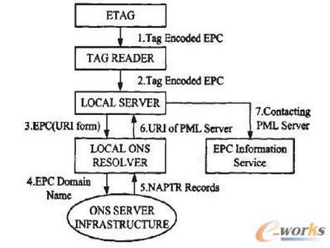 结合RFID Smart Phone和EPC网络的智能移动采购系统