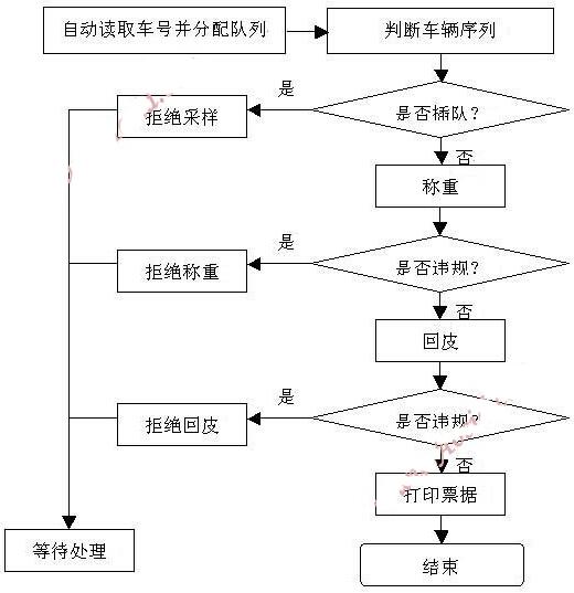 各大汽车厂开发流程图
