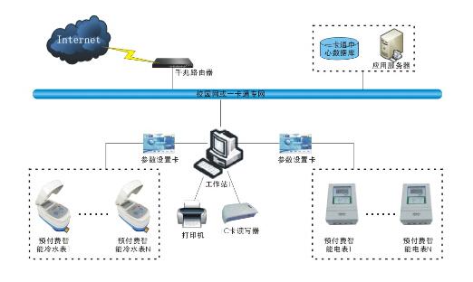 预付费智能水、电表管理子系统