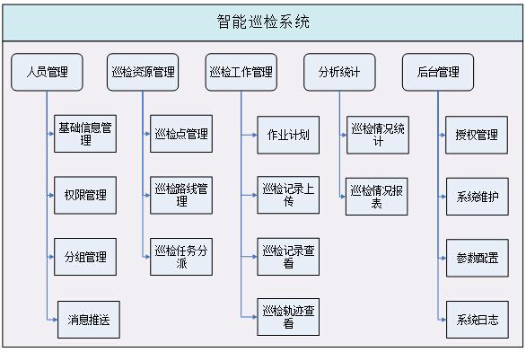 上海讯闪电子科技有限公司基于NFC的智能巡检系统建设方案