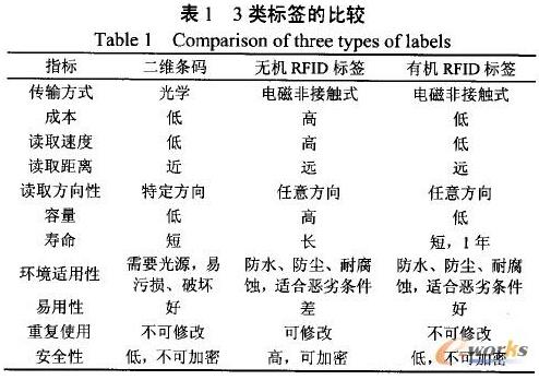 有机RFID标签在动物食品溯源中的应用前景