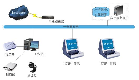卡德智能访客管理系统解决方案