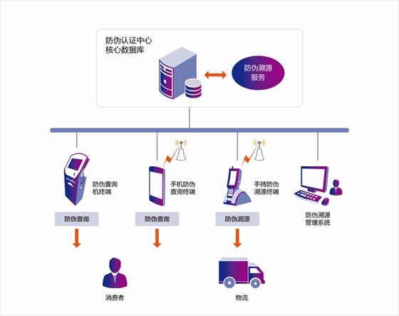 致联科技RFID防伪溯源解决方案