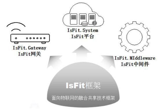 """麦斯杰张雪林:做好物联网行业应用需要""""IsFit"""""""