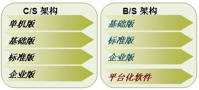 瑞泰鼎元 固定资产管理系统