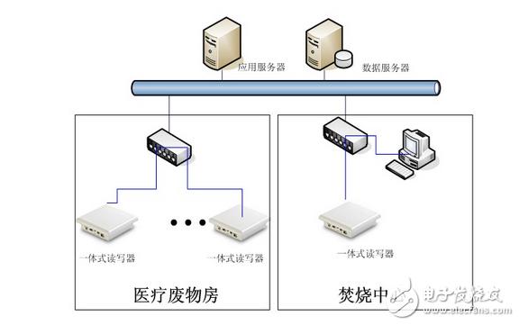 基于RFID技术的医疗废弃物管理系统