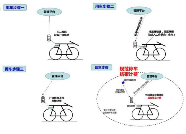 西谷曙光专利技术解决共享单车管理难题