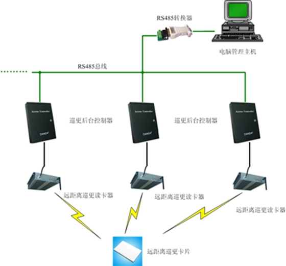RFID远距离在线巡更方案