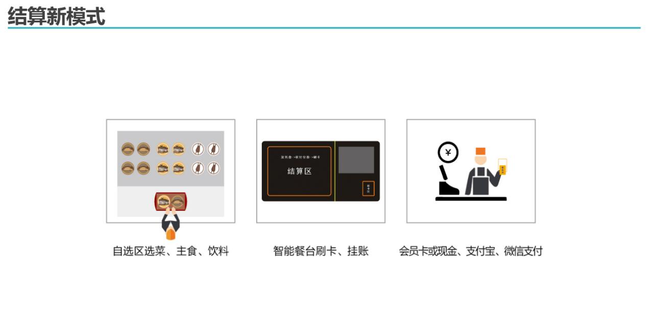 正久科技林文:餐饮行业怎么玩转RFID技术