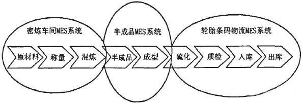 基于RFID技术的轮胎企业MES系统应用