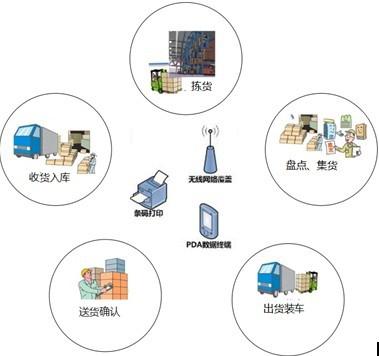 RFID手持终端在仓储物流管理方案中的应用