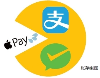 Apple Pay折戟中国市场?