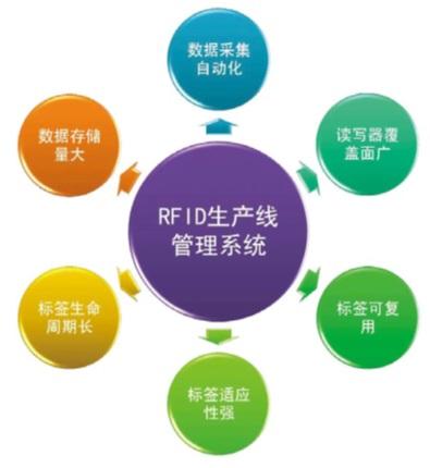 致联科技RFID卫浴行业解决方案