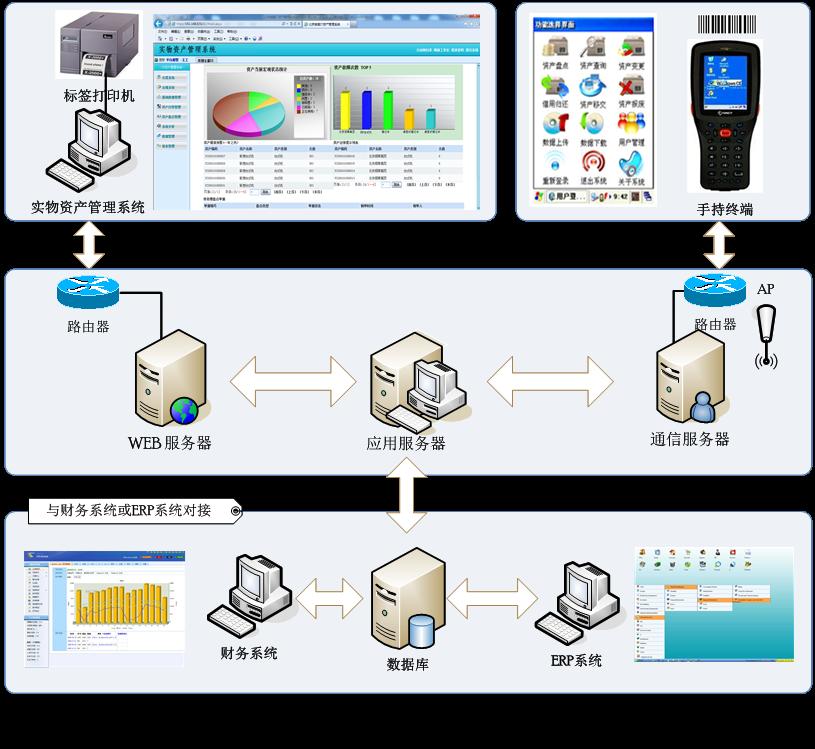 实物资产管理系统解决方案