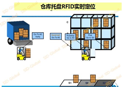 知名手套工厂部署SID-Global RFID仓库解决方案