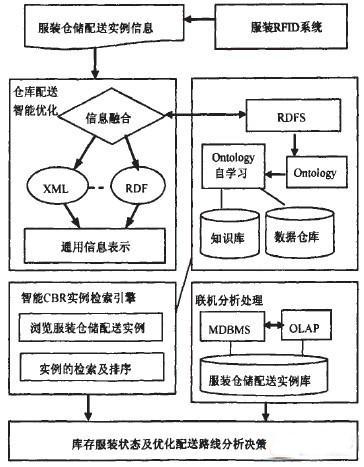 服装供应链基于RFID的仓储配送智能化管理