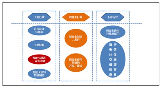 2017年中国智能卡行业发展现状分析及市场发展前景预测