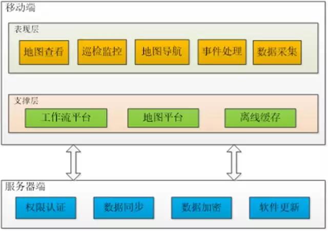 何勇君:基于移动导航的管道隐患点巡检智能化管理技术