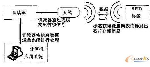 浅谈RFID在产品生命周期管理中的应用