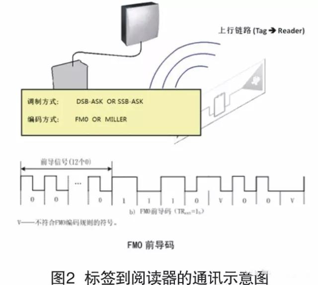 机动车电子标识阅读器设计与实现