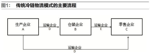 RFID技术在铁路冷链物流领域的应用方案
