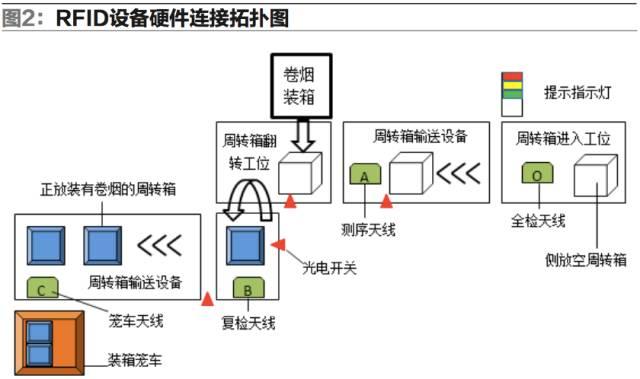 基于RFID技术的卷烟配送管理系统设计与应用