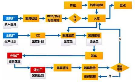 RFID器具跟踪管理系统