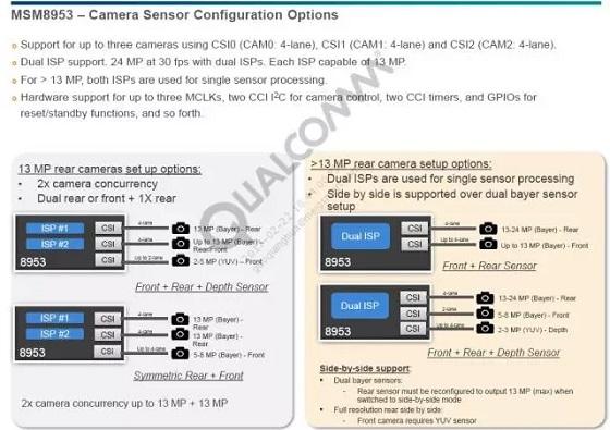 八核2.0Ghz,续航却非常优秀   众所周知,处理器制程越先进,则发热与功耗控制的越好。 MSM8953采用了先进的14nm制程工艺,在发热以及功耗控制方面有着天然的优势。   不同于上一代大小核战略,MSM8953八个核心均为低功耗A53,功耗控制更加完美。   支持Quick Charge 3.