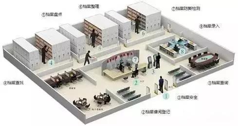 RFID技术在档案管理领域的应用