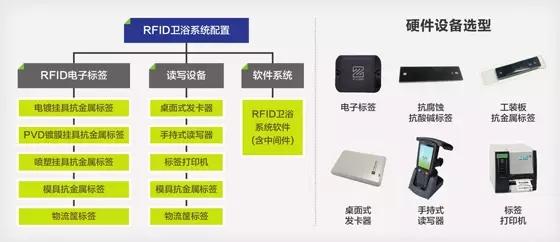 RFID卫浴行业解决方案