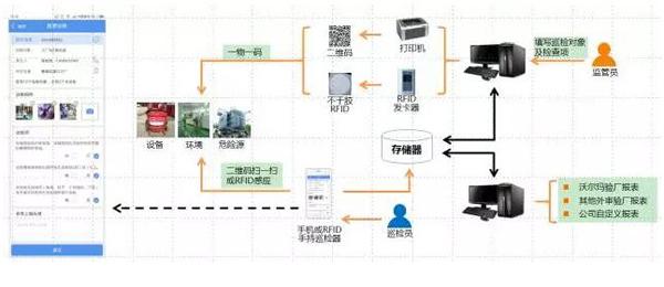 新东网科技RFID固定资产管理解决方案 实现企业巡检智慧化