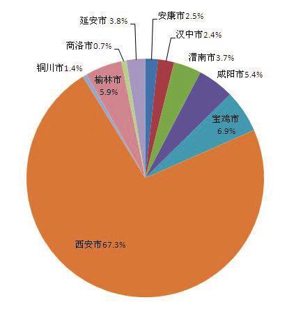 2017年6月陕西省银联卡日常消费指数运行情况分析
