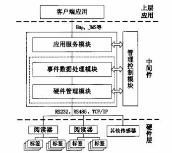 基于JMX的RFID中间件设计