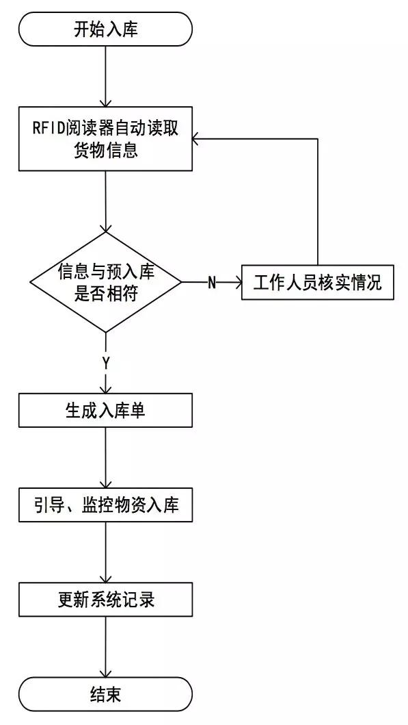 基于RFID技术的后方仓库管理系统设计