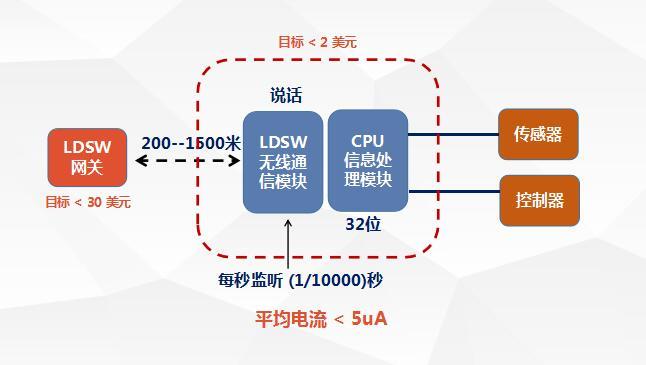 成都西谷廖应成:LDSW--从互联网到物联网的铺路石