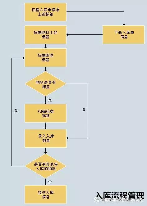 物联宝基于AM+RFID双系统服装管理解决方案