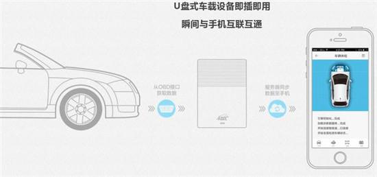 解读2017中国车联网行业市场前景