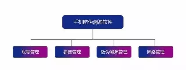 防伪溯源RFID应用解决方案