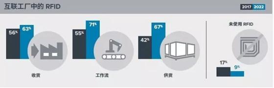 2022年,亚太区近50%制造商将设立智能工厂