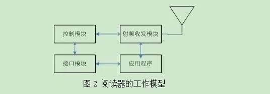 基于RFID的快速公交优先系统研发