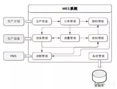 基于智慧工厂实验平台的制造执行系统(MES)软件系统设计