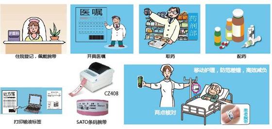 应用腕带、PDA进行患者身份识别的移动护理信息系统