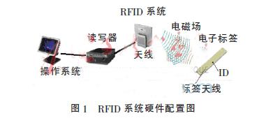 RFID技术在食品安全追溯平台中的应用研究