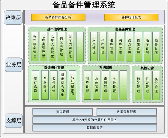备品备件管理系统