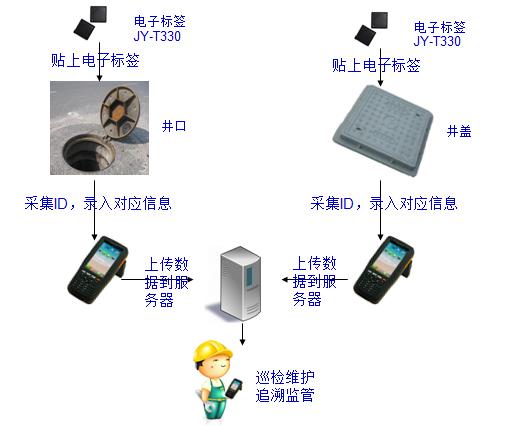 RFID井盖管理系统-健永科技