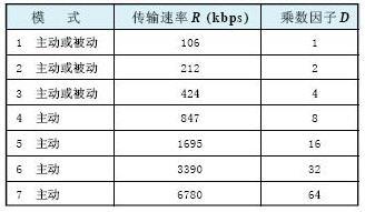 近距离无线通信(NFC)技术标准解析