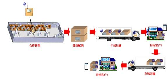 食品冷链管理系统